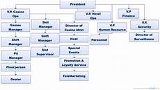 Flowchart And Structure Chart Casino Structure Flowchart Creately