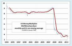 Money Multiplier Chart Show Me The Money Multiplier