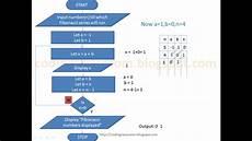Fibonacci Chart App Coding Classroom Fibonacci Sequence Flowchart