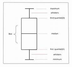 Box Whisker Plot How To Interpret Box Plot Python Ai Aspirant
