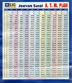 Lic Jeevan Saral Maturity Amount Chart Best Lic Plan Best 8 Lic Policies To Invest Anytime