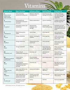 Vitamin Food Chart Pdf Vitamins And Dietary Supplements What Every Consumer