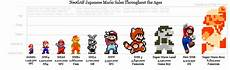 Mario Chart Mario Sales Through The Years With Pic Infendo