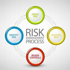 Human Resource Risk Management Human Resources Risk Management 1730p San Mateo