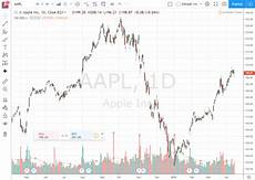 Tradingview Free Stock Charts 5 Best Free Stock Chart Websites Updated For 2019