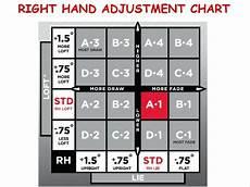 Titleist 915f Chart Titleist 910f Low Spin Stiff 3 5 Wood Fairway Shaft