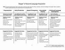 Stage Chart Stages Of Second Language Acquisition Chart