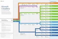 Microsoft Cerificate Microsoft It Academy Certification Roadmap