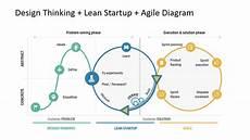 Lean Startup Methodology Lean Startup Marketing Efectivo Jd