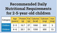 Daily Nutrition Chart For Children Nutritional Food Requirements For Newborn Baby To 5 Year