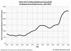 Us Debt Burden Chart Visualizing The U S National Debt Burden Per Household