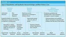 Advantages Of Quantitative Research Design Types Of Quantitative And Qualitative Research Designs