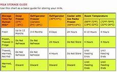 Breast Milk Lifespan Chart I Pumped Now What Three Tips For Sahms