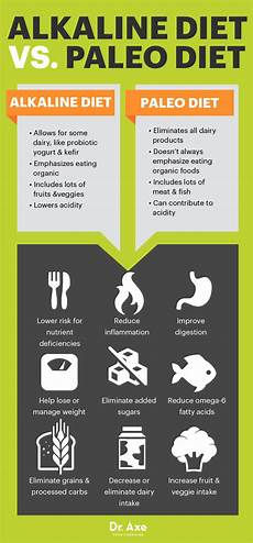 alkaline diet benefits foods recipes and how to follow