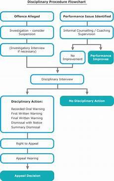 Idea Discipline Flow Chart Disciplinary Flowchart Create A Flowchart Character