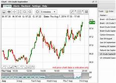 Nymex Crude Oil Price Live Chart Crude Oil Chart Live In Nymex Market Report Stock Tickers