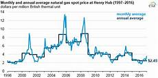 Gas Prices Over The Last 20 Years Chart Natural Gas Prices In 2016 Were The Lowest In Nearly 20
