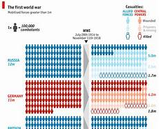 Ww1 Casualties Chart The Economist On Twitter Quot Today S Dailychart Is A