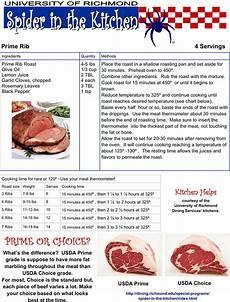 Prime Rib Temperature Chart Prime Rib Temperature Chart Template Free Download