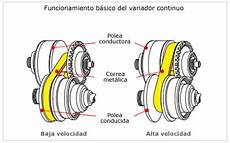 Caja De Cambios De Variador Continuo Cvt Multitronic