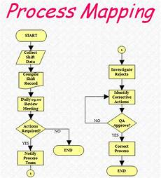 Processing Mapping Tools 7 Tools For Continuous Quality Improvement Toughnickel