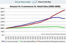Amazon Sales Growth Chart Amazon Com Sales Growth Business Insider