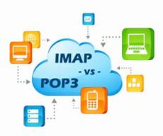 Imap Vs Pop Learning Computers Understanding Email Daves Computer Tips