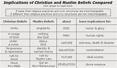 Difference Between Religions Chart Social Implications Of Different Christian And Muslim