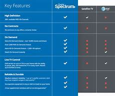 Cable Tv Frequency Spectrum Chart Seven Things You Need To Know About Charter Cable Channels
