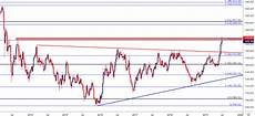 Gold Price Chart Gold Prices Snap Back After Failed Breakout Attempt