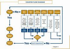 Cold Call Flow Chart The Appointment Making Formula Corporate Sales Training