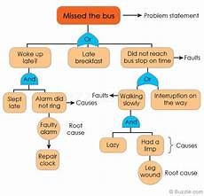 Events And Causal Factors Chart Template Root Cause Analysis Powerful Problem Solving Method
