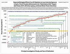 Radiation Health Effects Chart Dr R M Powell Biological Effects From Rf Radiation
