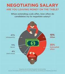 How Do You Negotiate Salary 1000 Images About Salary Guides Amp Trends On Pinterest