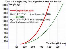 Northern Pike Length Girth Weight Chart Standard Weight In Fish Wikipedia