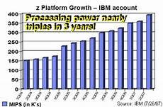 Ibm Mips Chart The Greening Of Ibm Aug 2 2007