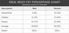 A Beginner S Guide To Body Composition 20 Min Fitness