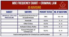 Constitutional Protections For Persons Accused Of Crime Chart Topic 8 Criminal Law And Procedure On The Mbe Key Topics