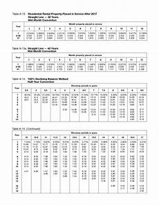 Depreciation Tables Macrs Depreciation Table 2017 39 Year Awesome Home