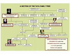 Ratan Master Chart Ratan Tata Indian S Richest Industrialist Billionaire