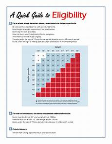 Red Cross Blood Drive Weight Chart Height And Weight Requirements For Donating Blood Chart