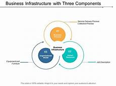Business Infrastructure Business Infrastructure With Three Components Template