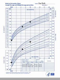 Pediatric Growth Chart Boy Review Of Growth Chart App For Iphone Amp Ipad
