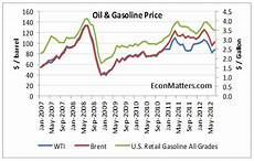 Gas Prices Over The Last 20 Years Chart U S Gasoline High Price Could Continue Despite Low