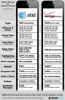 Verizon Chart At Amp T Vs Verizon Iphone 4 Which Is Better Mod Your Pod