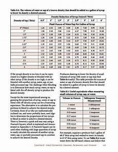 Maple Sap Sugar Content Chart Making Maple Syrup Outdoor Adventures