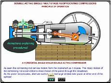 General Air Compressor Training Course