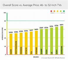What Size Tv To Buy Chart Why It Doesn T Always Pay To Buy A Cheap Tv Consumer Reports