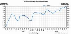Gas Prices Over The Last 20 Years Chart At The Pump All Over Albany