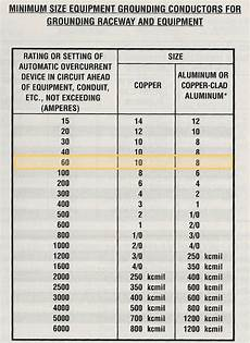 Grounding Conductor Size Chart Wiring The Shop For 220v Half Inch Shy